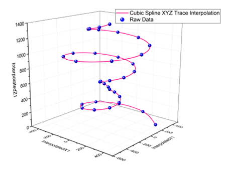 Interpolate Extrapolate Matlab - Woonkamer decor ideeën