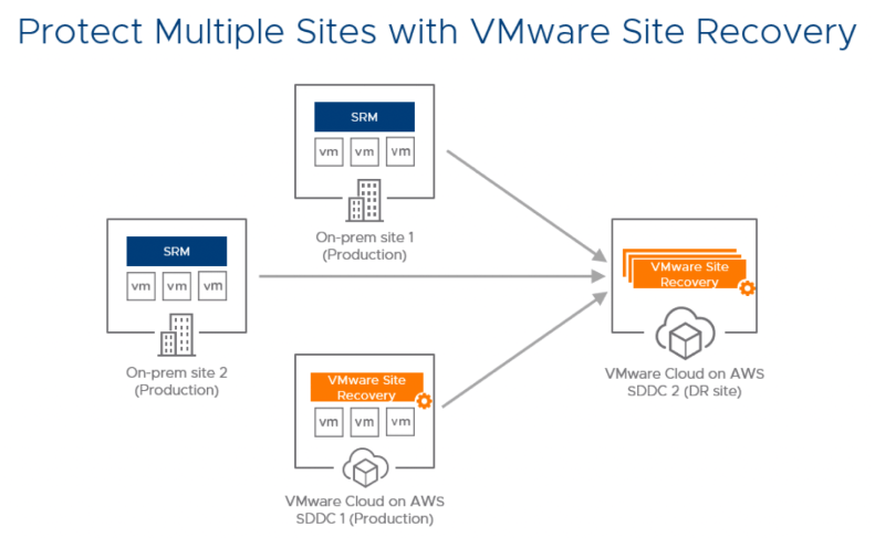 "Image result for VMware Site Recovery in a Multi-Site Topology ""vmware cloud on aws"""