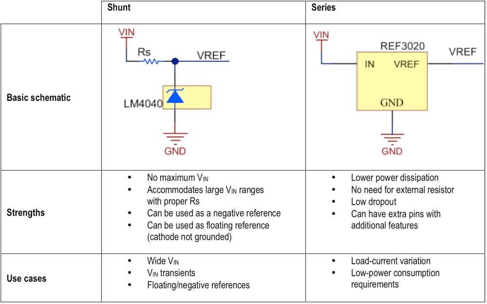 medium resolution of figure 1 typical comparison table of shunt versus series voltage references