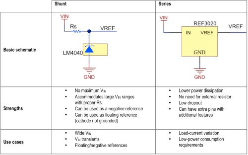 small resolution of figure 1 typical comparison table of shunt versus series voltage references