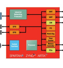 xilinx expands targeted design platforms for industrial networking and motor control applications [ 1622 x 1174 Pixel ]
