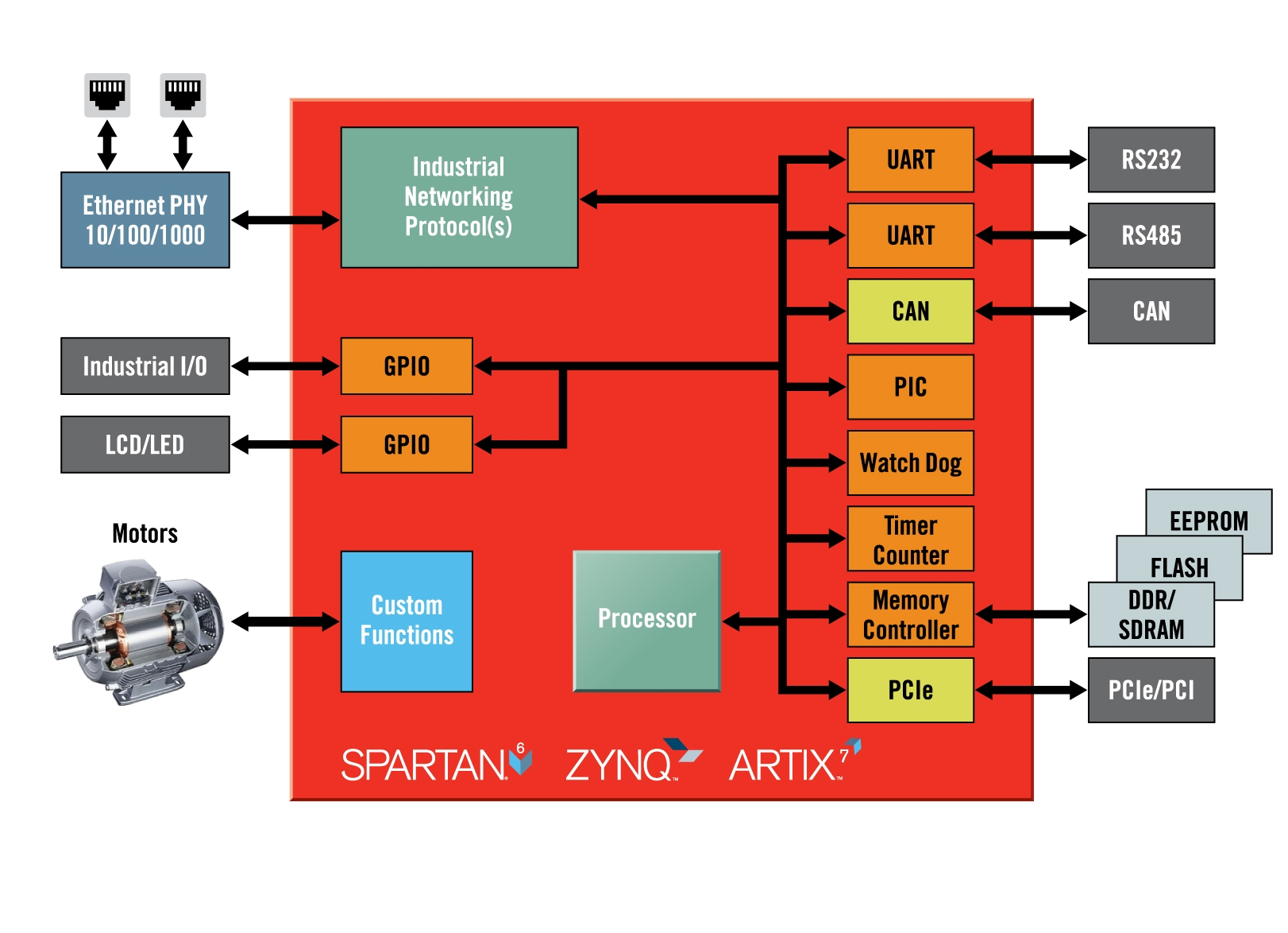 hight resolution of xilinx expands targeted design platforms for industrial networking and motor control applications