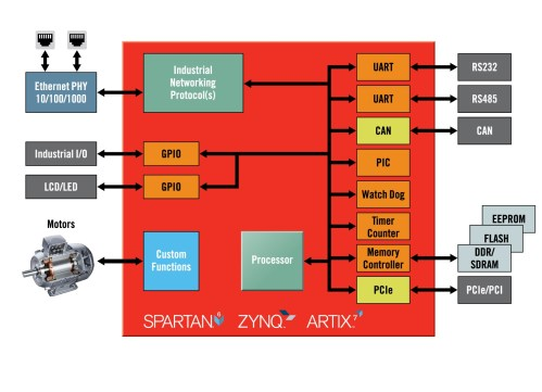 small resolution of xilinx expands targeted design platforms for industrial networking and motor control applications