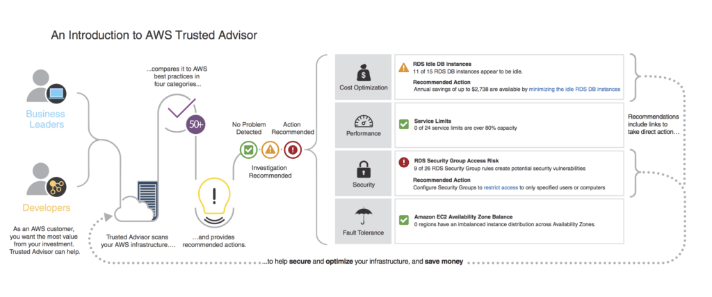AWS Trusted Advisor: can you trust it?