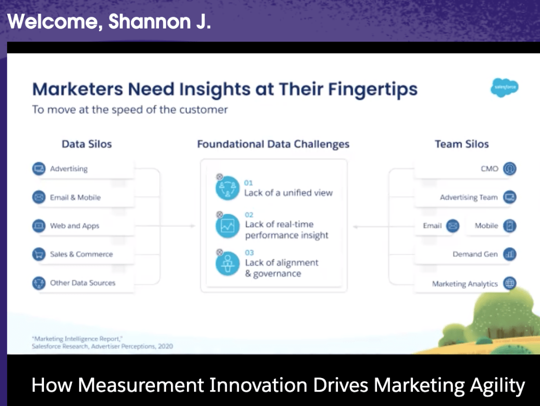 measurement Centered innovation with salesforce