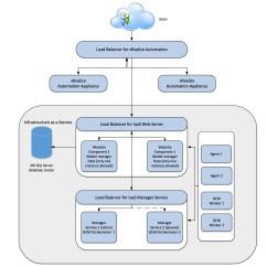 Citrix Netscaler Diagram Parts Explosion Chapter 3: Vmware Vrealize Automation Design - Cloud Advisors