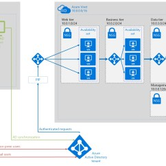Active Directory Visio Diagram Example Wiring Automotive Azure Reference Architecture And Best Practices