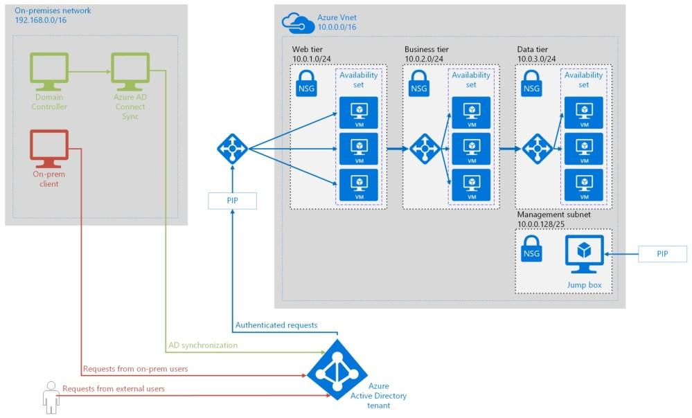 Domain Controller Firewall Diagram - homelab update august