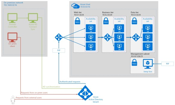 Azure Reference Architecture and best practices