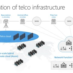 Telecom Network Diagram Microsoft Trailer Wiring Cloudification Of Telco Infrastructure Industry Blogs Often Referred To As Function Virtualization Nfv For Core Use Is A Very Non Traditional Model Telecommunications Companies