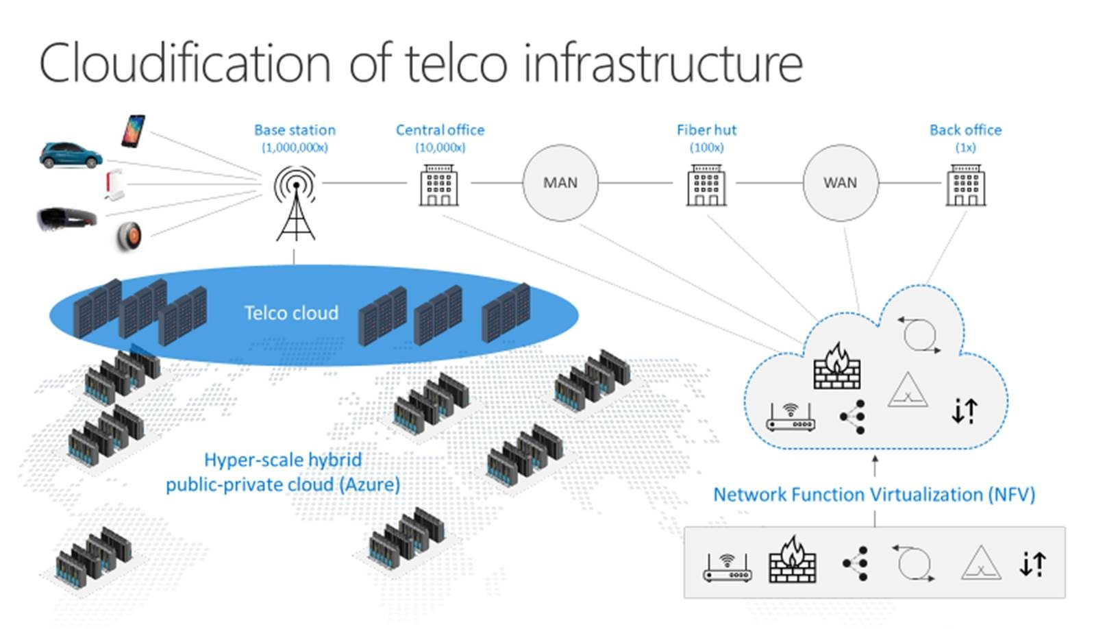 telecom network diagram microsoft wiring for installing a car stereo cloudification of telco infrastructure industry blogs often referred to as function virtualization nfv core use is very non traditional model telecommunications companies