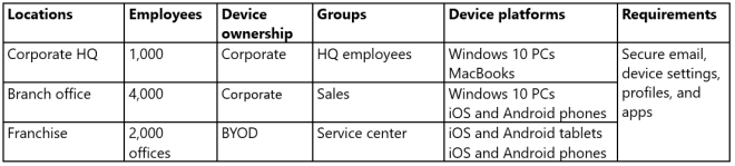 Graph showing ContosoCars locations, device ownership, groups, platforms, and requirements. All part of their use-case management plan.