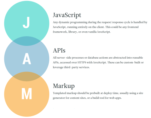 small resolution of image from jamstack org