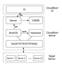 architecture diagram cloudboot system architecture [ 1909 x 1949 Pixel ]