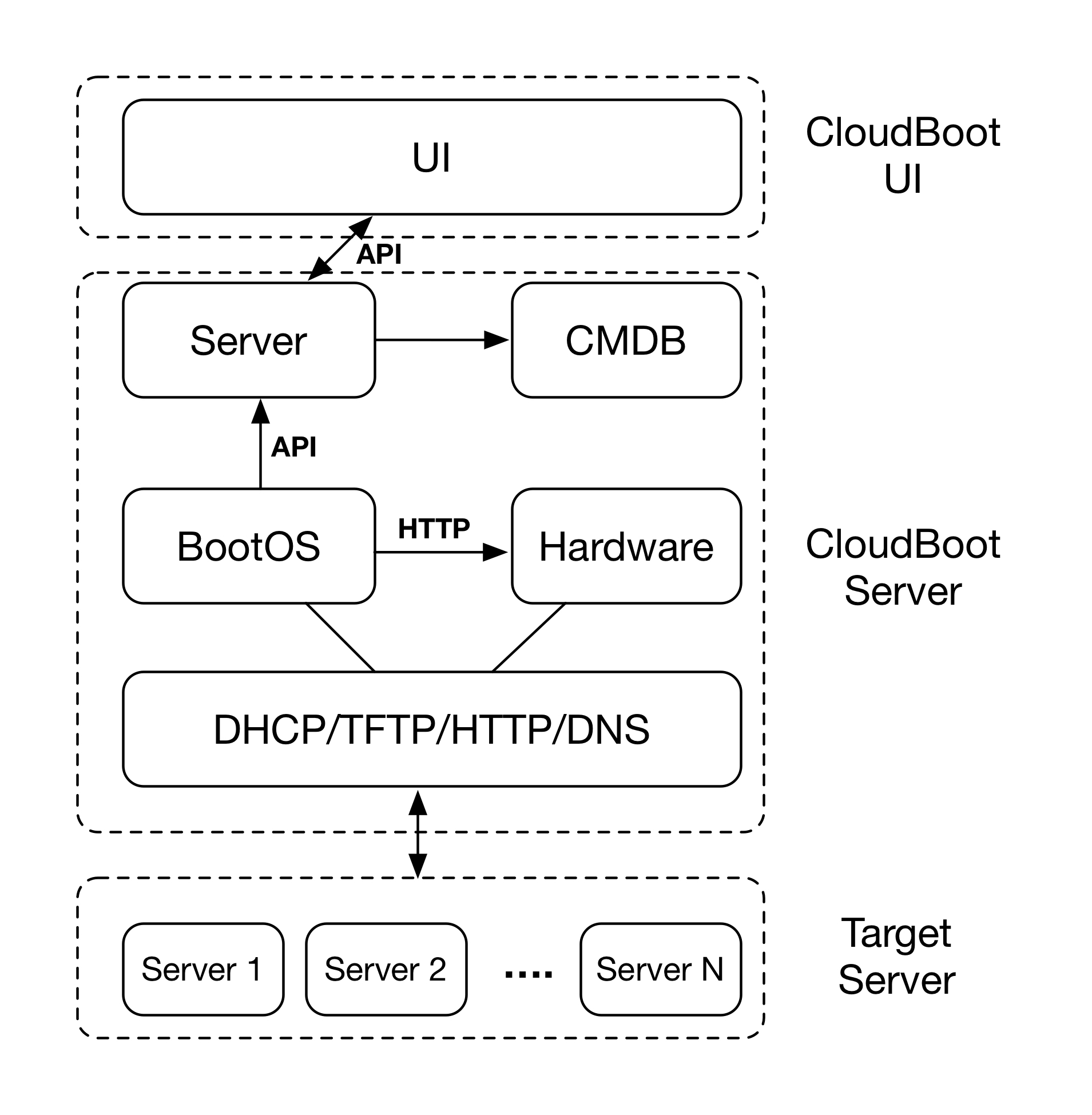 hight resolution of architecture diagram cloudboot system architecture