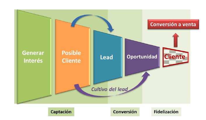 Estrategias digitales para empresas y profesionales