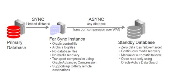 Step by Step Oracle Active Data Guard Far Sync RAC