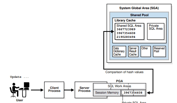 Database Architecture Interview Questions | clouddba:-DBA