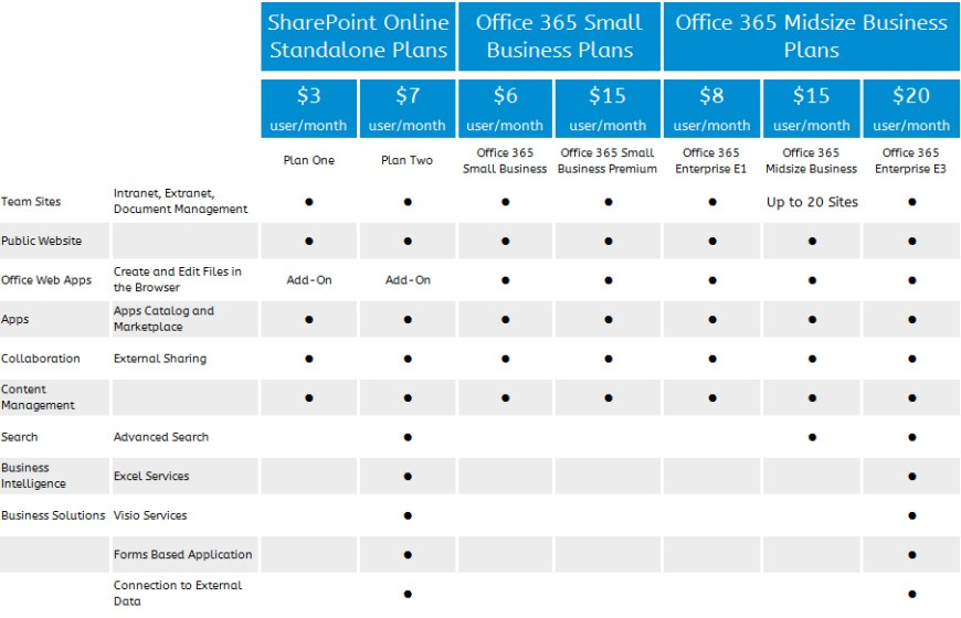 SharePoint Calculated Column Formulas & Functions – The Essential Guide