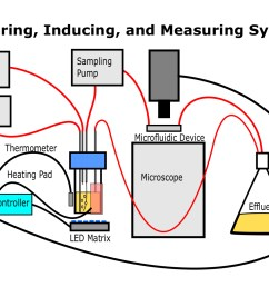 this simplified diagram shows how the apparatus should be assembled when it is used to culture illuminate and measure optical properties of the microbes  [ 1837 x 1023 Pixel ]