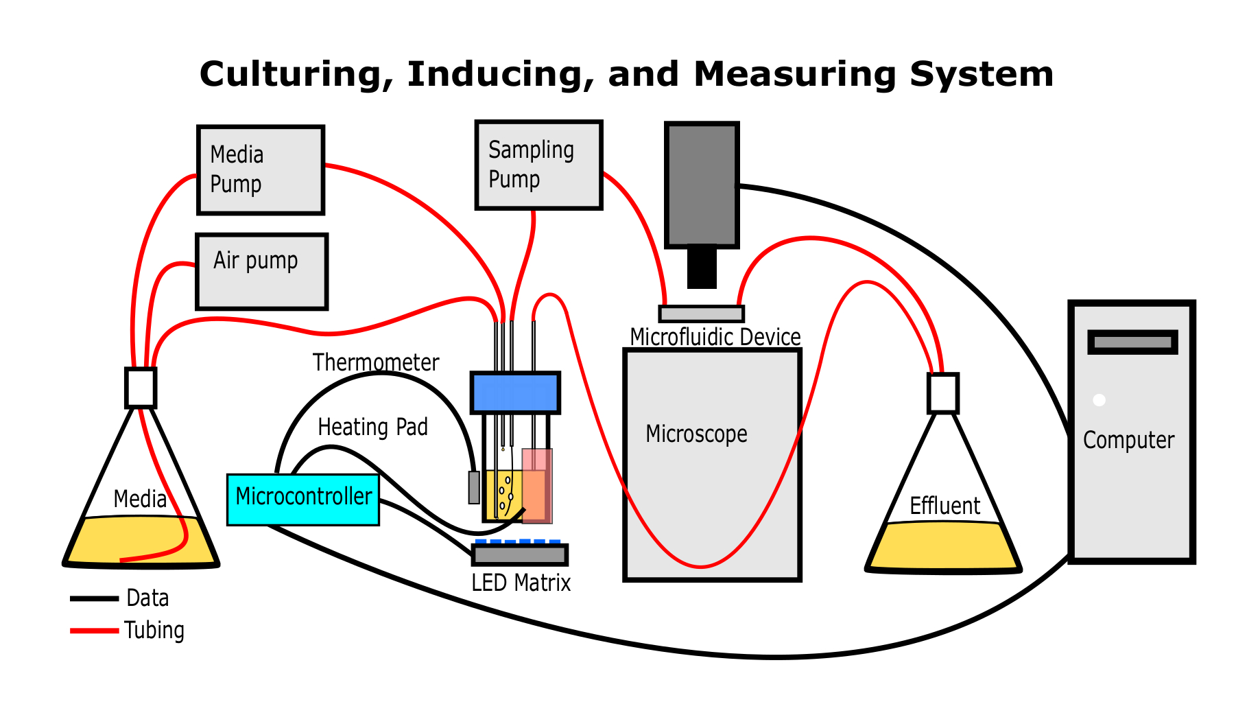 hight resolution of this simplified diagram shows how the apparatus should be assembled when it is used to culture illuminate and measure optical properties of the microbes