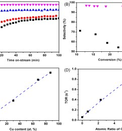 c dehydrogenation selectivity versus cu content in atomic percentage d turnover rate versus the cu pt atomic ratio of each catalyst  [ 2000 x 1503 Pixel ]