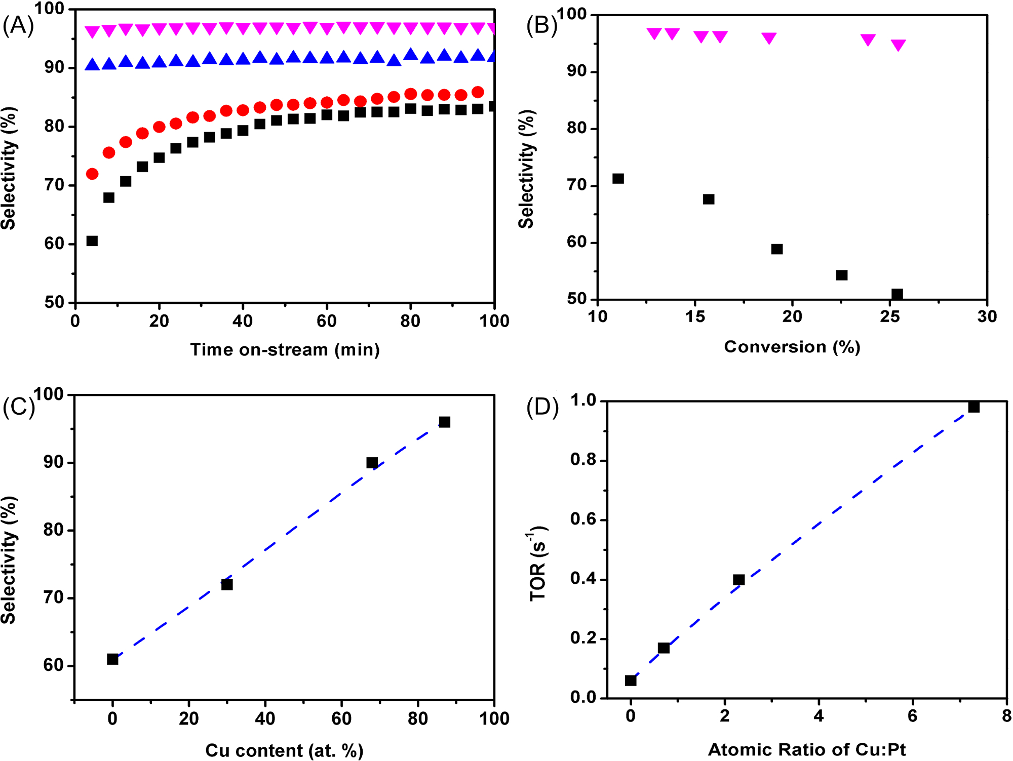 hight resolution of  c dehydrogenation selectivity versus cu content in atomic percentage d turnover rate versus the cu pt atomic ratio of each catalyst