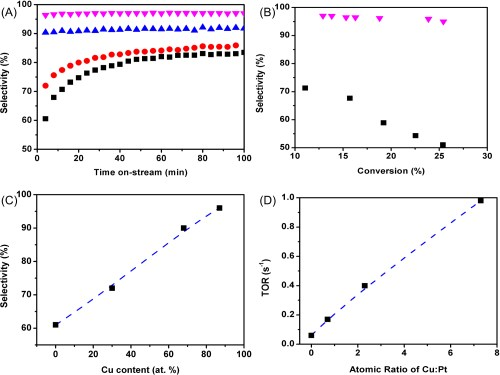 small resolution of  c dehydrogenation selectivity versus cu content in atomic percentage d turnover rate versus the cu pt atomic ratio of each catalyst