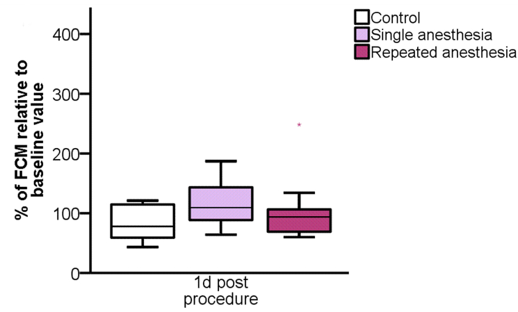 Systematic Assessment of Well-Being in Mice for Procedures