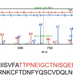 figure 1 latrodectin peptide identified from black widow venom using mass spectrometry a representative spectra one of 43 detected via ms ms portion  [ 2371 x 966 Pixel ]