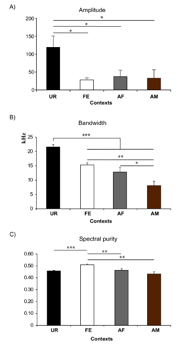 Eliciting and Analyzing Male Mouse Ultrasonic Vocalization