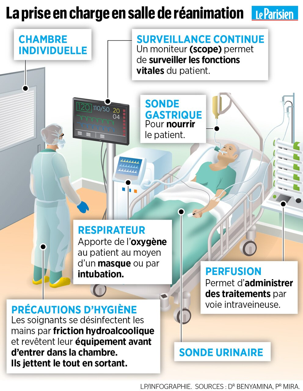 Le Patient De La Chambre 8 : patient, chambre, Coronavirus, Défi, Médecins, Réanimateurs, Parisien