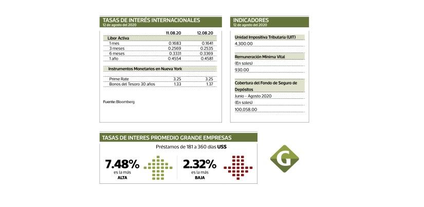 INTERNATIONAL INTEREST RATES / INDICATORS / AVERAGE CORPORATE INTEREST RATES
