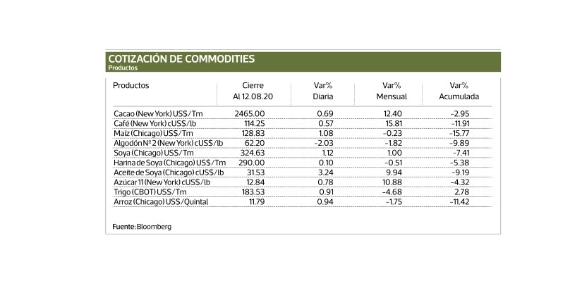 COMMODITIES QUOTATION