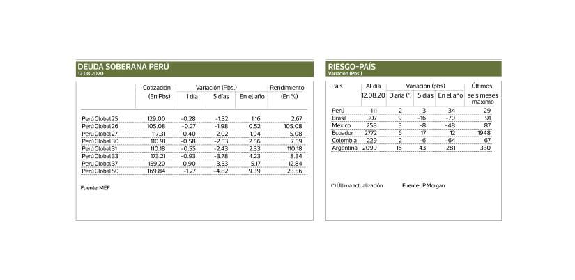 SOVEREIGN DEBT PERU / RIÉSGO-COUNTRY