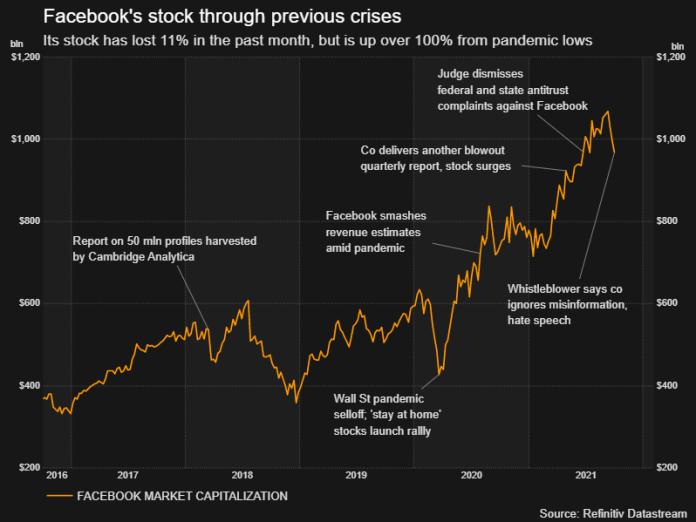 Facebook's stock through previous crises