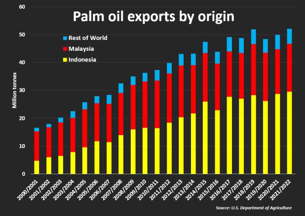 Exportaciones de aceite de palma por origen