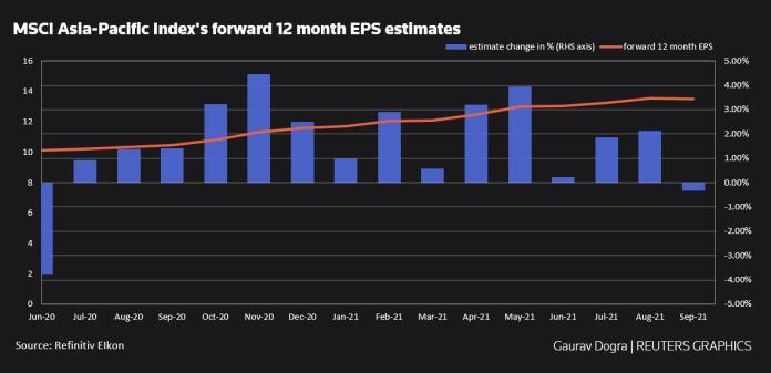 Changes in MSCI Asia-Pacific Index estimates