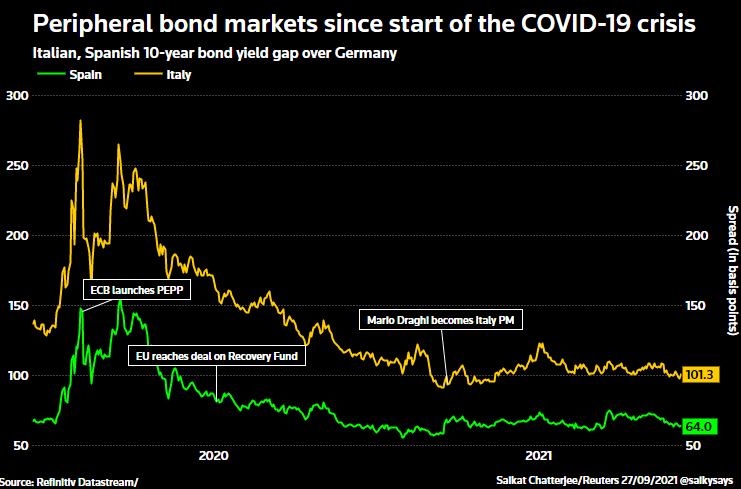 Euro zone bond spreads since the COVID-crisis