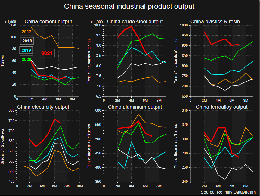 China's seasonal output of key industrial products