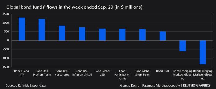 Global Bond Fund inflows for the week ending September 29