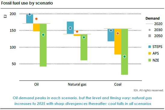Scenario use of fossil fuels