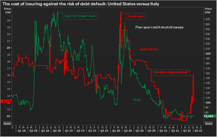 Cost of Insurance Against a Loan Default, US vs. Italy