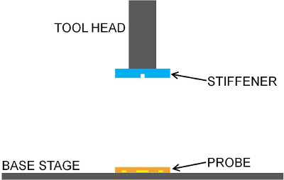 Insertion of Flexible Neural Probes Using Rigid Stiffeners