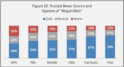 views of illegal aliens