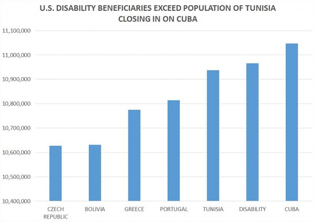 From CNS News, Disability Beneficiaries Compared to Other Countries' Populations