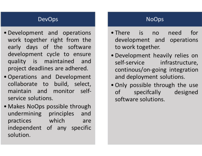 DevOps and NoOps