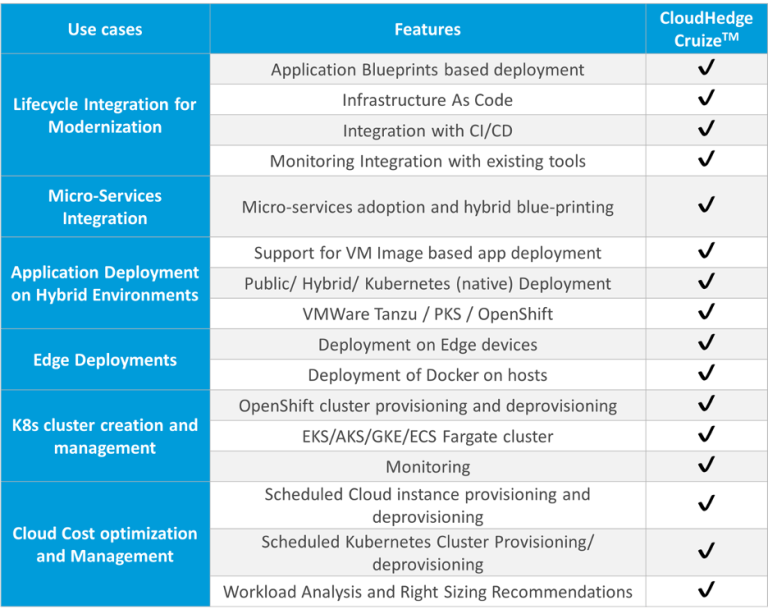 CloudHedge Cruize Benefits
