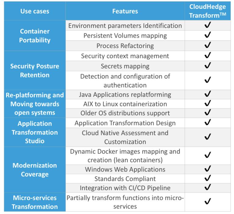 CloudHedge Transform