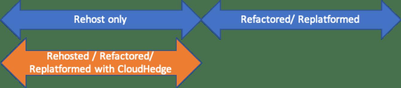CloudHedge App Modernization